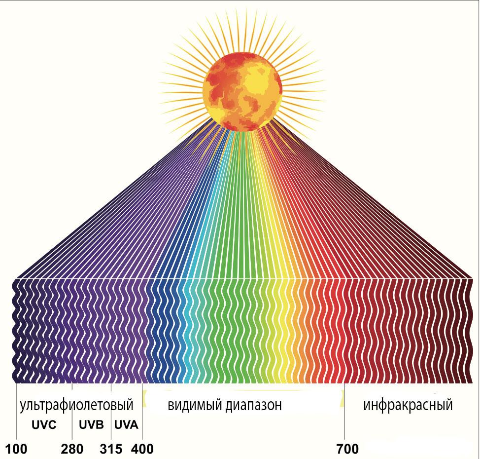 geolighting, ультрафиолет и коронавирус, влияние ультрафиолета, кварцевание, разрушение днк ультрафиолетом, солнечный свет, спектральный состав света, спектр света, невидимый диапазон света