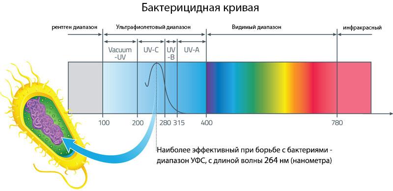 geolighting, ультрафиолет и коронавирус, влияние ультрафиолета, кварцевание, разрушение днк ультрафиолетом, ультрафиолетовая лампа