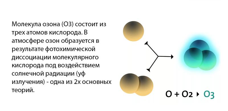 geolighting, ультрафиолет и коронавирус, влияние ультрафиолета, кварцевание, разрушение днк ультрафиолетом, ультрафиолетовая лампа, образование озона, образование озона под ультрафиолетом