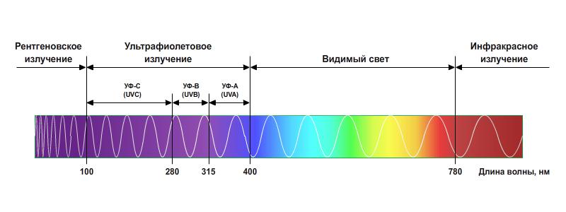 geolighting, ультрафиолет и коронавирус, влияние ультрафиолета, кварцевание, разрушение днк ультрафиолетом, спектр ультрафиолетовый, ультрафиолетовый спектр, спектральный состав ультрафиолета, длина волны ультрафиолета